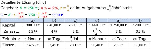Zinsrechnung Zinsen berechnen Lösungen zum Aufgabensatz 02 Blatt 2/1 Fortgeschritten Bild A2102L01/© by www.fit-in-mathe-online.de