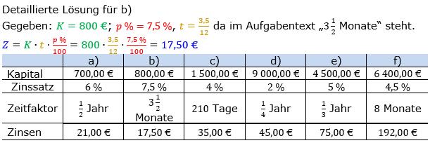 Zinsrechnung Zinsen berechnen Lösungen zum Aufgabensatz 03 Blatt 2/1 Fortgeschritten Bild A2103L01/© by www.fit-in-mathe-online.de