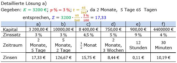 Zinsrechnung Zinsen berechnen Lösungen zum Aufgabensatz 04 Blatt 2/2 Fortgeschritten Bild A2204L01/© by www.fit-in-mathe-online.de