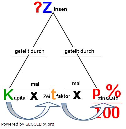 Prozentwert=Grundwert ⋅ p %/100. (Grafik W0002 im WIKI vermischte Aufgaben #Prozentwert) /© by www.fit-in-mathe-online.de)