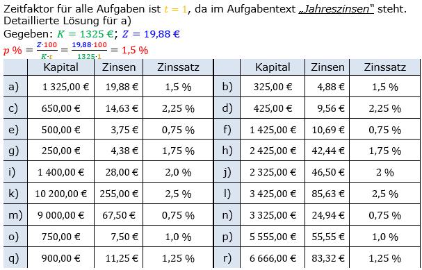 Zinsrechnung Zinssatz berechnen Lösungen zum Aufgabensatz 01 Blatt 1/1 Grundlagen Bild A1101L01/© by www.fit-in-mathe-online.de