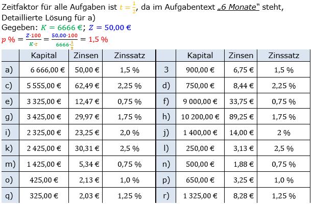 Zinsrechnung Zinssatz berechnen Lösungen zum Aufgabensatz 02 Blatt 1/1 Grundlagen Bild A1102L01/© by www.fit-in-mathe-online.de