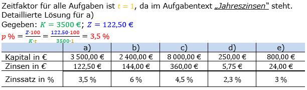 Zinsrechnung Zinssatz berechnen Lösungen zum Aufgabensatz 04 Blatt 1/1 Grundlagen Bild A1104L01/© by www.fit-in-mathe-online.de