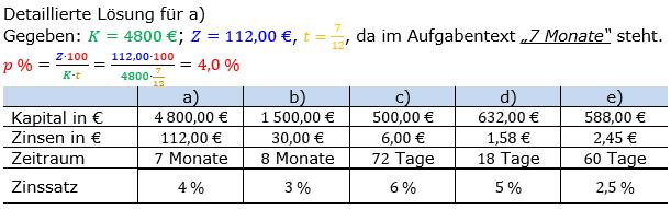 Zinsrechnung Zinssatz berechnen Lösungen zum Aufgabensatz 05 Blatt 1/1 Grundlagen Bild A1105L01/© by www.fit-in-mathe-online.de