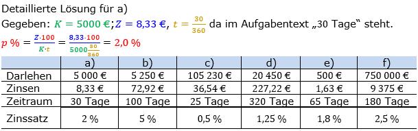 Zinsrechnung Zinssatz berechnen Lösungen zum Aufgabensatz 01 Blatt 1/2 Grundlagen Bild A1201L01/© by www.fit-in-mathe-online.de