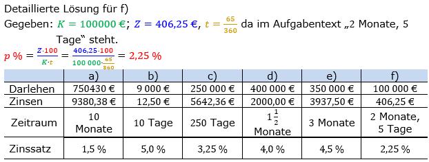 Zinsrechnung Zinssatz berechnen Lösungen zum Aufgabensatz 02 Blatt 1/2 Grundlagen Bild A1202L01/© by www.fit-in-mathe-online.de