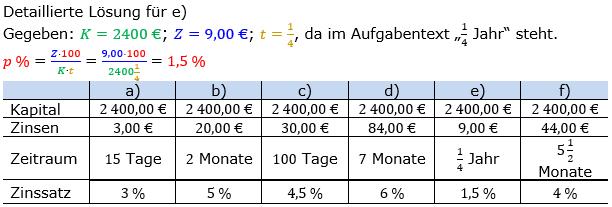 Zinsrechnung Zinssatz berechnen Lösungen zum Aufgabensatz 01 Blatt 2/1 Fortgeschritten Bild A2101L01/© by www.fit-in-mathe-online.de