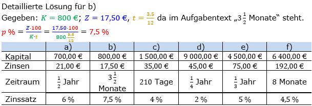 Zinsrechnung Zinssatz berechnen Lösungen zum Aufgabensatz 03 Blatt 2/1 Fortgeschritten Bild A2103L01/© by www.fit-in-mathe-online.de