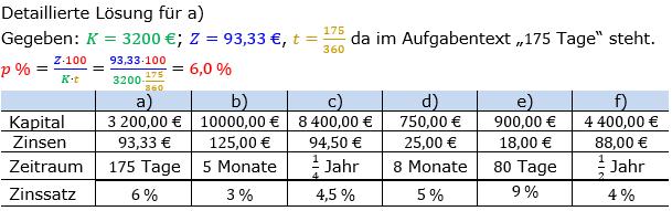 Zinsrechnung Zinssatz berechnen Lösungen zum Aufgabensatz 04 Blatt 2/1 Fortgeschritten Bild A2104L01/© by www.fit-in-mathe-online.de