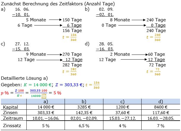 Zinsrechnung Zinssatz berechnen Lösungen zum Aufgabensatz 02 Blatt 2/2 Fortgeschritten Bild A2202L01/© by www.fit-in-mathe-online.de