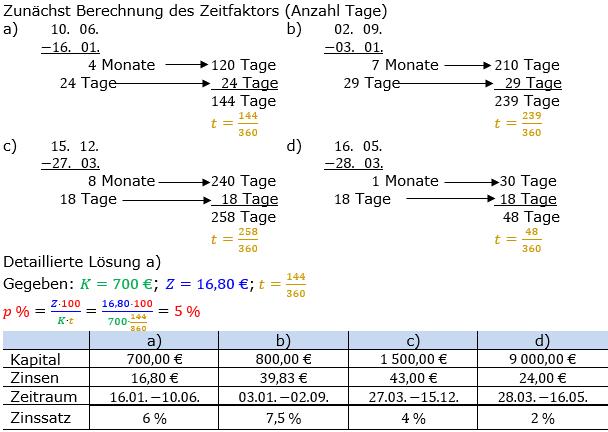Zinsrechnung Zinssatz berechnen Lösungen zum Aufgabensatz 03 Blatt 2/2 Fortgeschritten Bild A2203L01/© by www.fit-in-mathe-online.de