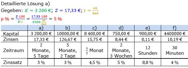 Zinsrechnung Zinssatz berechnen Lösungen zum Aufgabensatz 04 Blatt 2/2 Fortgeschritten Bild A2204L01/© by www.fit-in-mathe-online.de