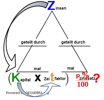 Zinssatz=(Zinsen ⋅ 100)/(Kapital ⋅ p %). (Grafik W0002a im WIKI Zinsrechnung vermischte Aufgaben Zinssatz) /© by www.fit-in-mathe-online.de)