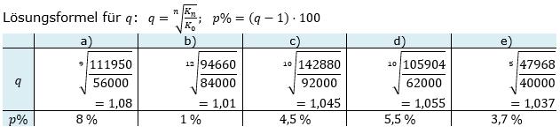 Zinseszinses Kapitalentwicklung Lösungen zum Aufgabensatz 6 Blatt 1/1 Grundlagen Bild 1/© by www.fit-in-mathe-online.de