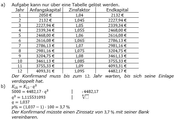 Zinseszinses Kapitalentwicklung Lösungen zum Aufgabensatz 12 Blatt 1/2 Grundlagen Bild 1/© by www.fit-in-mathe-online.de