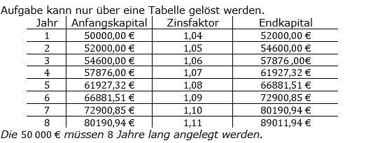 Zinseszinses Kapitalentwicklung Lösungen zum Aufgabensatz 13 Blatt 1/2 Grundlagen Bild 1/© by www.fit-in-mathe-online.de