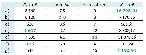 Zinseszinses Kapitalentwicklung Lösungen zum Aufgabensatz 3 Blatt 1/3 Grundlagen Bild 1/© by www.fit-in-mathe-online.de