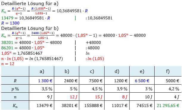 Rentenrechnung Lösungen zum Aufgabensatz 1 Blatt 2/1 Fortgeschritten/© by www.fit-in-mathe-online.de