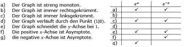 Aufgabensatz 3 Wochenblatt 04 Kursstufe 2 Prüfungsvorbereitung Abitur Lösung Bild g8k12/W04A03L01/© by www.fit-in-mathe-online.de