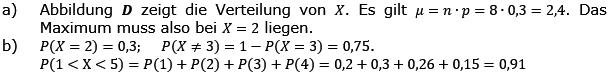 Aufgabensatz 5 Wochenblatt 11 Kursstufe 2 Prüfungsvorbereitung Abitur Lösung Bild g8k12/W11A05L01/© by www.fit-in-mathe-online.de