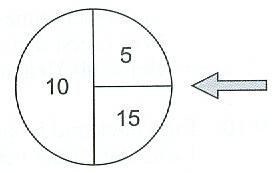 Das nebenstehende Glücksrad wird dreimal gedreht. Berechne die Wahrscheinlichkeit der Ereignisse: (Aufgabensatz 8 Blatt 1/1 Grundlagen Bild A110801 /© by www.fit-in-mathe-online.de)