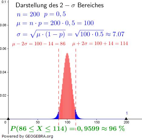 WIKI zur Binomialverteilung in der Stochastik, Darstellung des 2σ-Bereichs / © by Fit-in-Mathe-Online.de