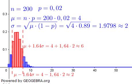 Histogramm einer Binomialverteilung / © Fit in Mathe Online
