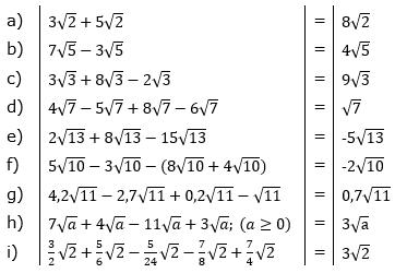 Wurzeln Addition und Subtraktion Lösungen zum Aufgabensatz 1 Blatt 1/1 Grundlagen/© by www.fit-in-mathe-online.de